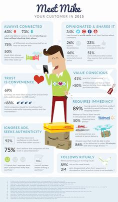 Meet Your Consumer In 2015. #MRX #research #infographic
