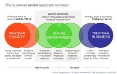 The finance paradoxon for social enterprises | Sosense