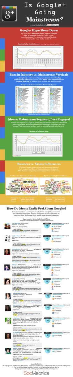 Is Google + All Hype? Moms Think So  Visual Loop