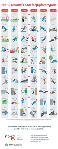 Top 10 trauma's naar leeftijdscategorie (NTvG) First Aid, Health Care, Infographic, Diy, Fitness Exercises, Vocabulary, Anatomy, Psychology, First Aid Kid