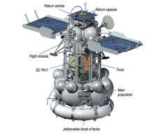 Russian Mars Probe