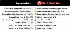 Grill Rescue is the world's best grill brush. Grill Rescue uses steam to clean your grill. Cleaning Hacks, Grill Cleaning, Cleaning Products, Grill Brush, Retro Phone, Backyard Kitchen, Clean Grill, Cooking Stove, Grill Grates
