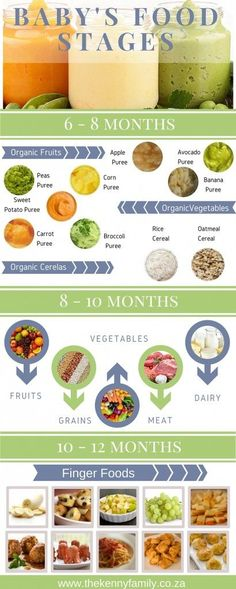 Baby's Food Stages Infographic newborn-baby-care.us Baby's Food Stages Infographic newborn-baby-care. Baby Puree, Toddler Meals, Kids Meals, Toddler Food, Baby Weaning, Food Charts, Newborn Baby Care, Baby Baby, Homemade Baby Foods