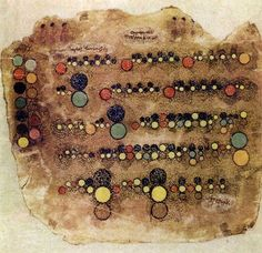 Ancient Egyptian music notation from a set of 6 parchments described by German musicologist Hans Hickmann in his 1956 book Musicologie Pharaonique, or Music under the Pharaohs, as dating from the 5th to 7th centuries C.E. Colors are presumed to indicate pitch and size to indicate duration. Presumably in New York's Metropolitan Museum collections. This image comes from Theresa Sauer's book Notations 21.