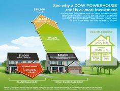 DOW POWERHOUSE™ Solar Shingles have completely changed the way the world looks at roofs, simply by making them work harder. Instead of merely lying passively on your house, these shingles generate electricity from the sun's rays to power your life — while still keeping everything inside protected from the elements.