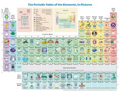 This ingenious illustrated periodic table by Keith Enevoldsen shows how the chemical elements are part of daily life and is available in a printed version.