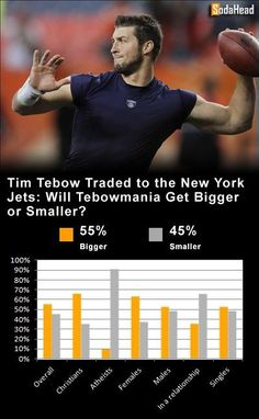 PUBLIC OPINION > Tebowmania Will Continue to Thrive