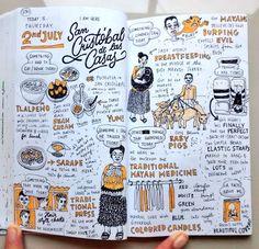 Eva-Lotta Lamm Bullet Journal Cover Ideas, Bullet Journal Art, Creative Mind Map, Mind Map Art, Mental Map, Note Doodles, Dream Book, Sketch Notes, Expressive Art