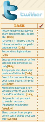 Suggested Twitterific checklist to generate tweets support your Social Media success