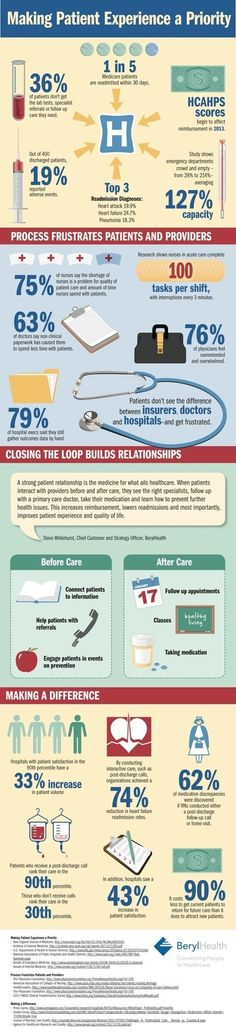Making #Patient Experience a priority infographic