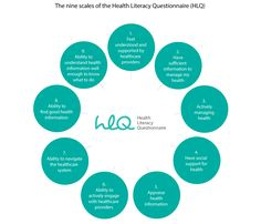 The nine scales of the Health Literacy Questionnaire (HLG)