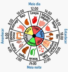 Why are you waking up at the same time every night? Chinese medicine … - All About Health Reiki, Acupuncture Points Chart, Reflexology Massage, Burn Out, Traditional Chinese Medicine, Spiritual Health, Qigong, Mind Body Soul, Alternative Medicine