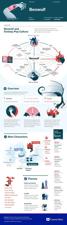 This @CourseHero infographic on Beowulf is both visually stunning and informative!