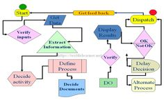 Typical Process Flow Chart High Speed Machining, Process Flow Chart, Industrial Engineering, Process Improvement, Management, Activities, How To Plan