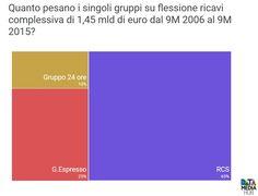 Bilanci Gruppi Editoriali Italiani #editoria #giornalismo
