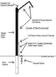 Gráfico de como telar um muro