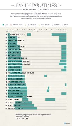 The Daily Routines Of Famous Creatives - Entertainment - ShortList Magazine