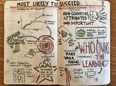 Takeaways from Tony Wagner's, Most Likely to Succeed. I need to spend more time with this pseudo-singularity Sketch Notes, Design Thinking, Bullet Journal, Map, Education, Ideas, Cards, Teaching, Thoughts