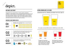 Canada's Craft Brewscape  #microbrewery #beer #craft_beer #infographic #depict_magazine