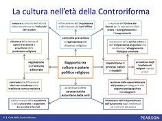 Mappa concettuale avente come argomento interiore quello di spiegare in che modo la cultura nell'età della Controriforma, si sviluppò.