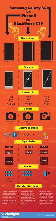 iPhone 5 vs. Samsung Galaxy S4 vs. BalcBerryb Z10 #infografia #infographic