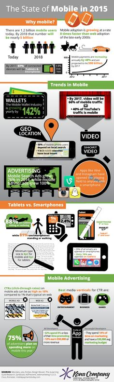 This mobile infographic covers the 4 aspects (Why Mobile?, Trends, Tablets vs. Smartphones, and Advertising) that are most important for mobile marketers.