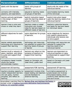 Personalization vs Differentiation vs Individualization Chart - Be sure you're addressing the necessary student needs Cut apart and have teachers try Co Teaching, Teaching Strategies, Student Teaching, Teaching Methods, Teaching Ideas, Instructional Coaching, Instructional Strategies, Instructional Technology, Teacher Tools