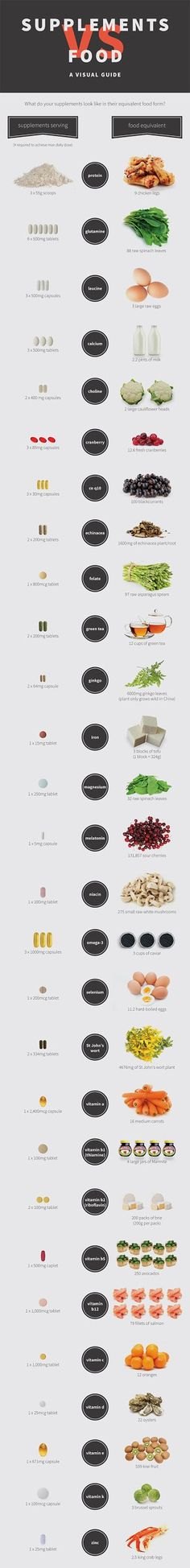 Supplements vs. Food Visual Guide [Infographic]