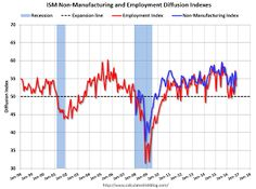 ISM Non-Manufacturing Index declined to 54.8% in October
