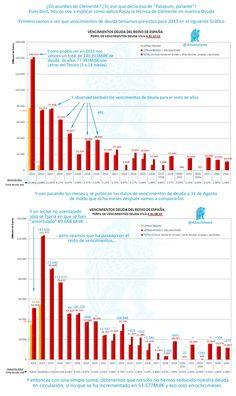 Vencimientos de deuda en España: la estafa de @Mariano Rajoy #LET
