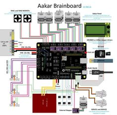 A Set of PiBot Electronics Kits 2.0D for 3D Printer (Free