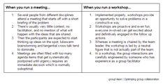 Collaboration vs. group decision-making | Paul Nunesdea | Pulse | LinkedIn