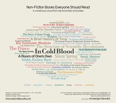 Consensus on best non-fiction books according to respected sources including Pulitzer & the New York Times