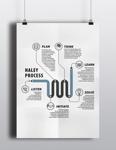 Haley Process | Infographphic by Andriy Nemchenko, via Behance Instructional Design, Editorial Design, User Interface, Infographics, Layouts, Manual, Freedom, Behance, Training