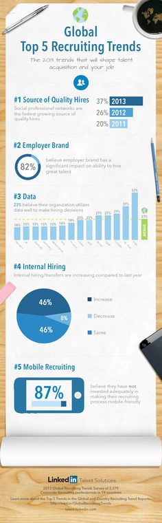 Linkedin - Recruiting Trends Infographic 2013 ** Looking for social media recruitment / job hunting, personal / employer branding advice or LinkedIn support? Contact me at tom.laine@innopinion.com. Read more about me at https://www.linkedin.com/in/tomlaine