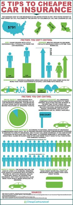 "We make sure you get the cheapest car insurance. See the following ""Infographic"" and learn the factors you can and can't control to get cheaper car insurance. Assess your needs, estimate your coverage and compare quotes from multiple car insurance providers fighting to get your business. These 5 tips will guarantee you get the most affordable car insurance with the best coverage."