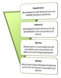Aida dagmar model for marketing communication in hospitality industry