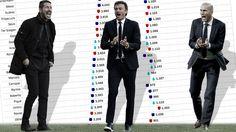 Real Madrid: La piedra filosofal de Zidane | Marca.com http://www.marca.com/futbol/real-madrid/2017/05/05/590b6cdc468aebf30e8b4570.html