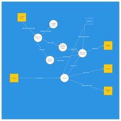 33 Best Data Flow Diagrams (YC) Examples images in 2019