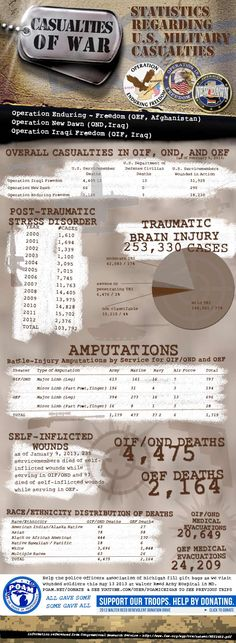 Awareness of U.S. Military War Statistics 2013
