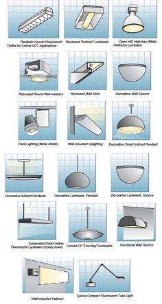 Indoor Lighting Fixtures Classifications – Part Two ~ Electrical Knowhow