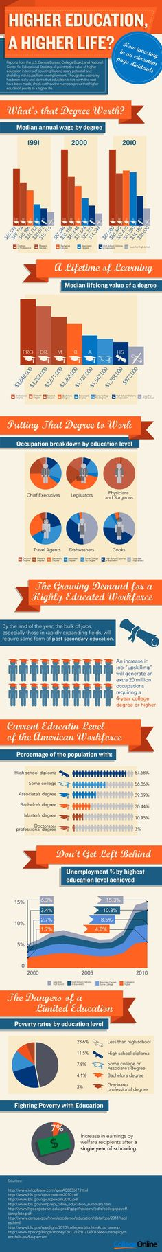 Amidst lower than average post-graduate employment, increased government scrutiny, and an overall weak economy, higher education has been a largely talked about issue in America. Individuals, political figures, and journalists weigh in about the country's educational system from high school preparedness, student debt, and even question the value of a college degree.