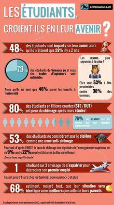 #infographie #éducation Les étudients, croient-ils en leurs avenirs? A discuter avec les élèves en terminale!