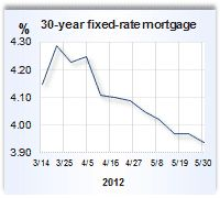 current mortgage rates ca chase
