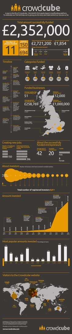 crowdcube – the world's first equity-based crowd funding #crowdfunding