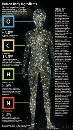 We are all galactic being sharing the same universal ♥