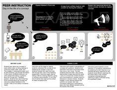 Peer Instruction Infograph