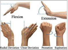 Wrist movements.  GREAT PICTURES OF HOW TO KEEP THE WRISTS HEALTHY DURING MOVEMENTS, AND TYPING, AND TEXTING