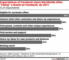 Social: Expectations from Marketer post-Liking