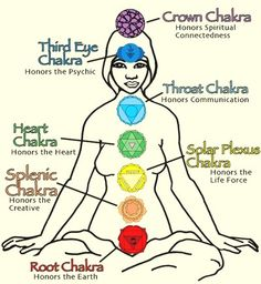"The heart chakra, is at center of the chakra system, the core of our spirit, and the balance point, integrating the world of matter (the lower 3 chakras) with the world of spirit (the upper 3 chakras).  In Sanskrit, the heart chakra is called Anahata, which means ""unstruck"" or ""unhurt"", implying that deep beneath our personal stories of brokenness and the pain in our heart, wholeness, boundless love, and a wellspring of compassion reside."